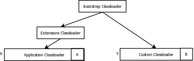 classloader_example_namespace_isolation