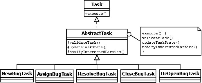 IssueTrackingTemplateClassDiagram