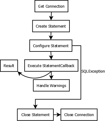 Statement execution encapsulated in StatementCallback