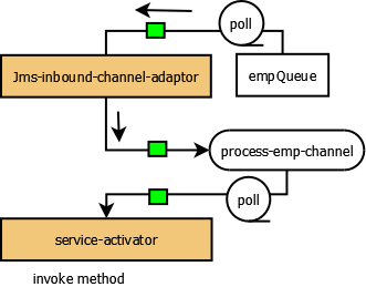 service-activator example