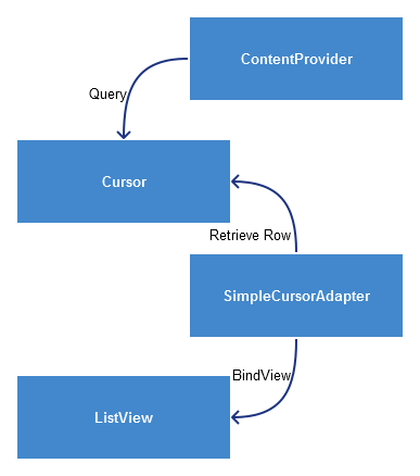 SimpleCursorAdapter Model