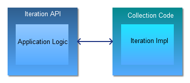 Iteration and Application Code