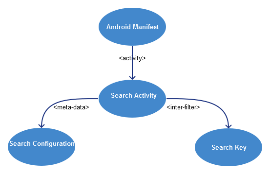 Android Search  Components
