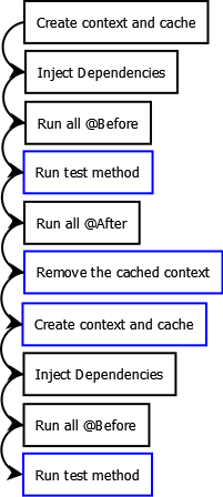 DirtiesContext Flow