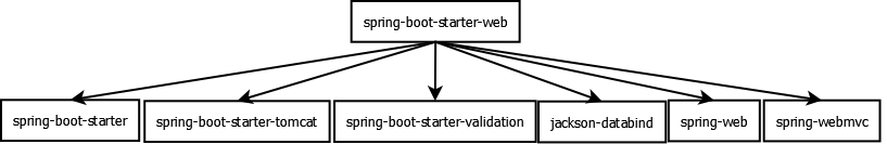 Spring Boot REST Example - Java Articles