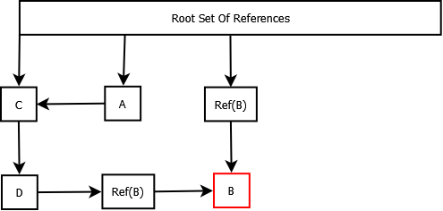 Weak Reference Tree
