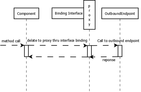 Mule Component Binding Example - Java Articles